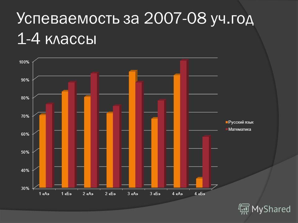 Успеваемость за 2007-08 уч.год 1-4 классы