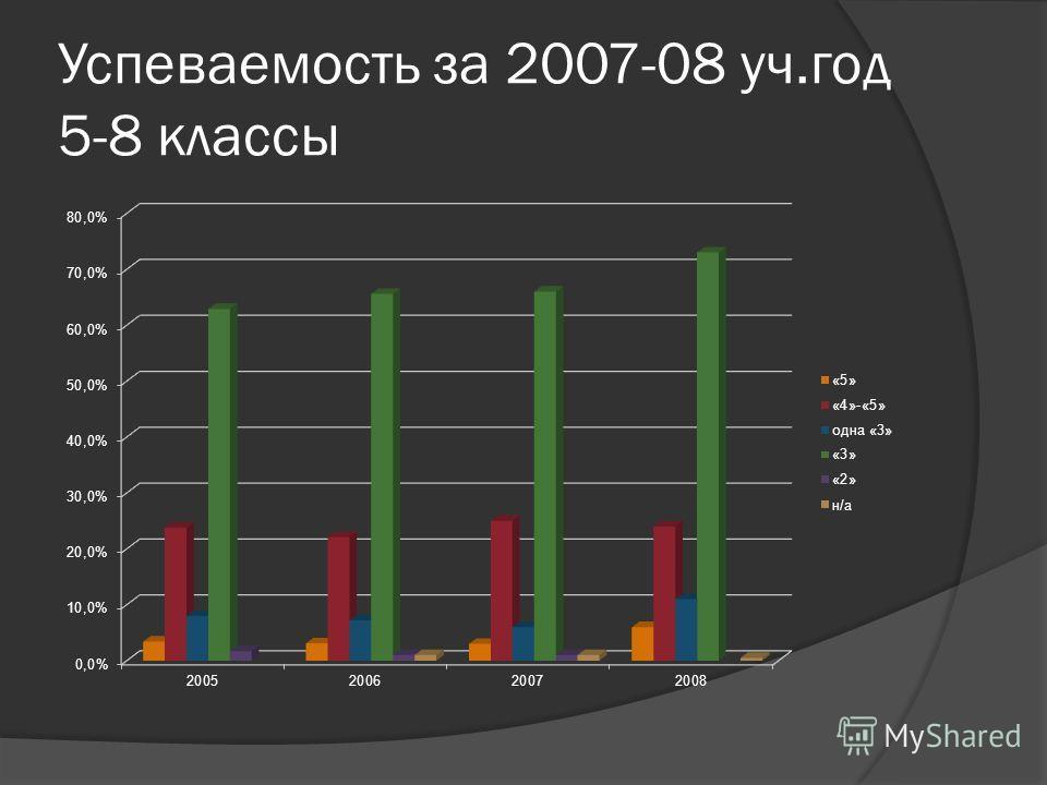 Успеваемость за 2007-08 уч.год 5-8 классы