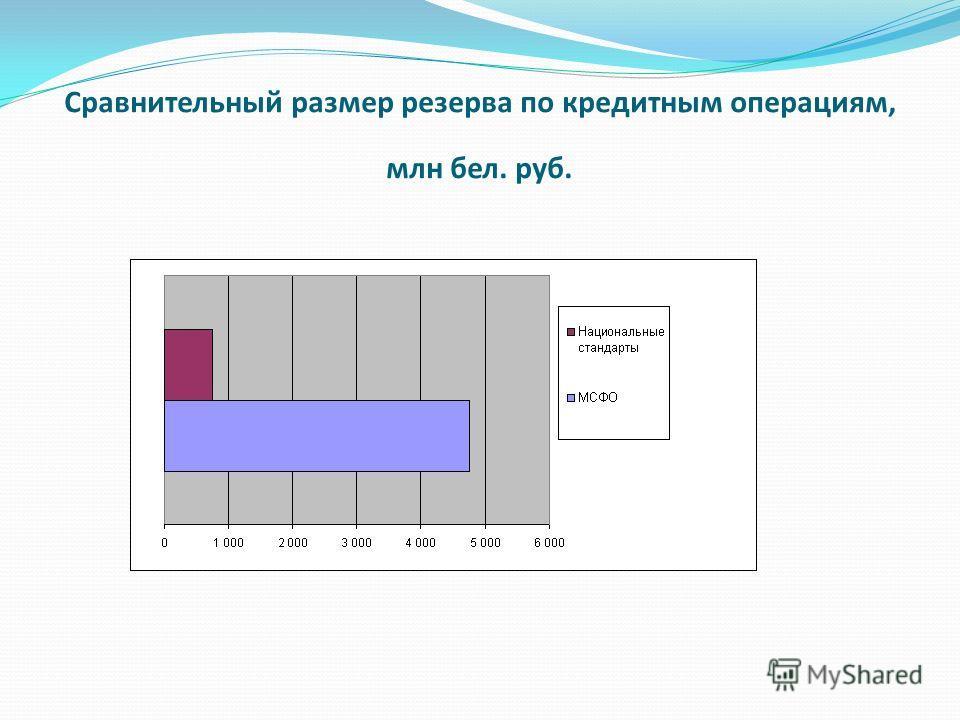 Сравнительный размер резерва по кредитным операциям, млн бел. руб.