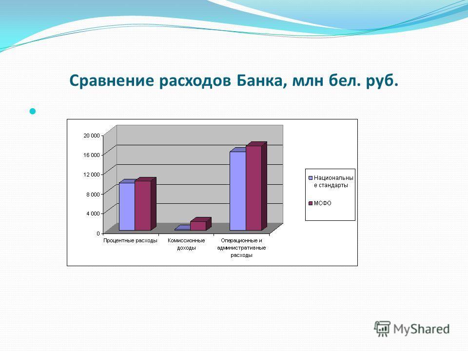 Сравнение расходов Банка, млн бел. руб.