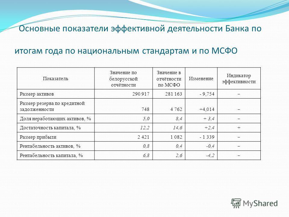 Основные показатели эффективной деятельности Банка по итогам года по национальным стандартам и по МСФО Показатель Значение по белорусской отчётности Значение в отчётности по МСФО Изменение Индикатор эффективности Размер активов290 917281 163- 9,754 –