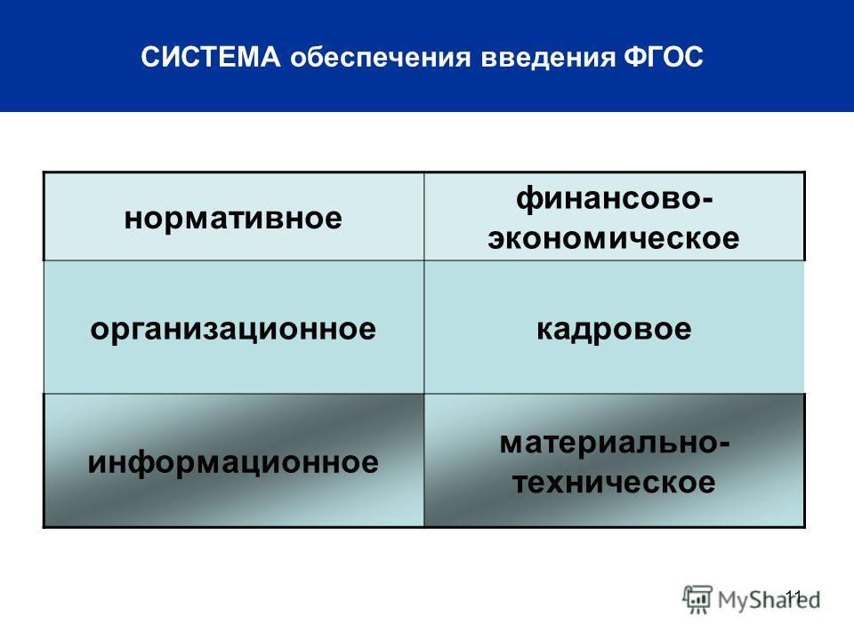 11 СИСТЕМА обеспечения введения ФГОС нормативное финансово- экономическое организационноекадровое информационное материально- техническое