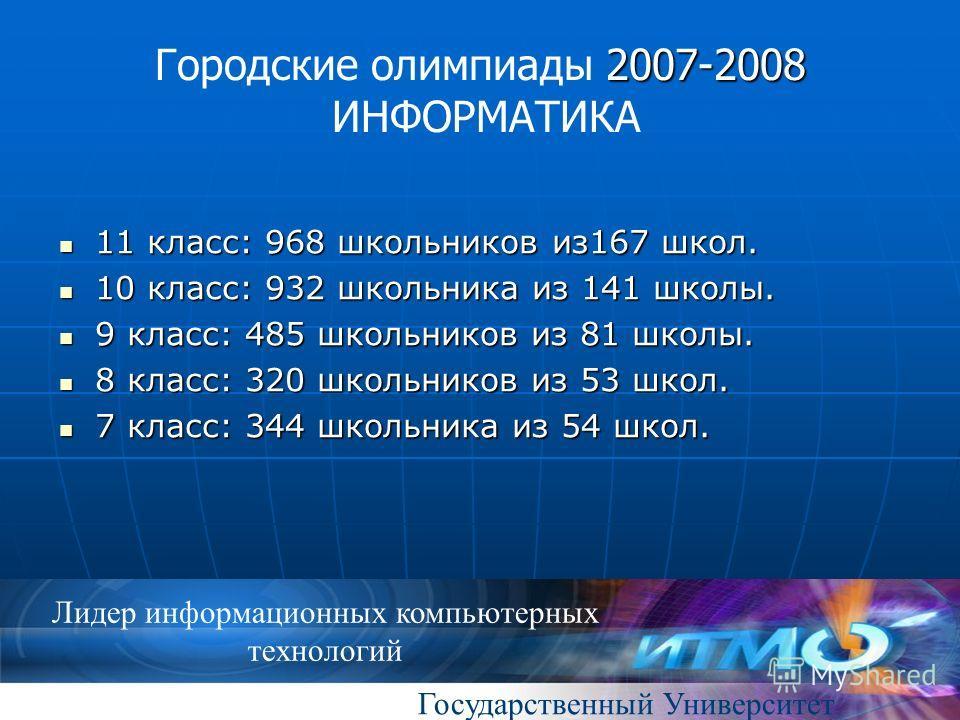 Государственный Университет Лидер информационных компьютерных технологий 2007-2008 Городские олимпиады 2007-2008 ИНФОРМАТИКА 11 класс: 968 школьников из167 школ. 11 класс: 968 школьников из167 школ. 10 класс: 932 школьника из 141 школы. 10 класс: 932