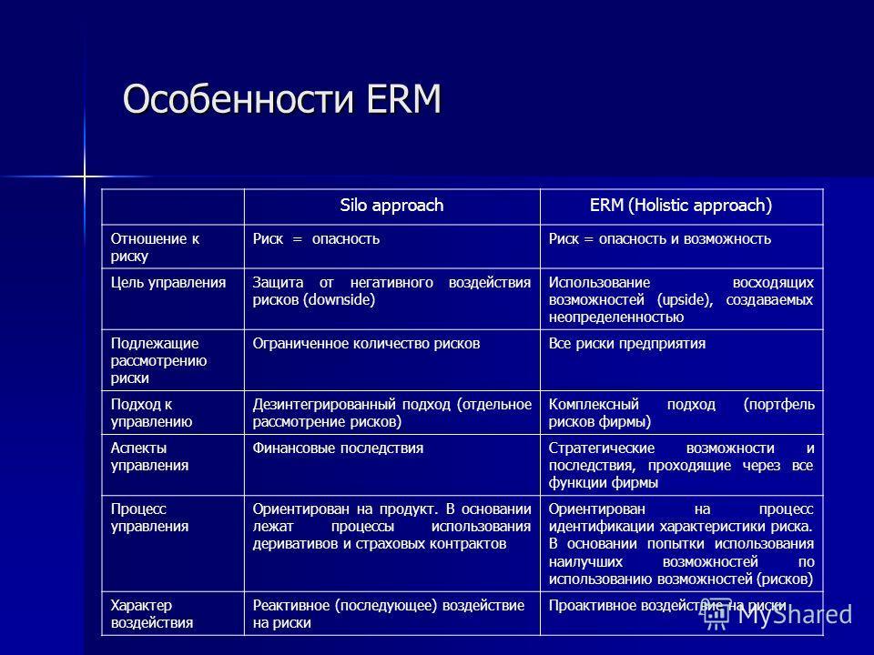 Особенности ERM Особенности ERM Silo approachERM (Holistic approach) Отношение к риску Риск = опасностьРиск = опасность и возможность Цель управленияЗащита от негативного воздействия рисков (downside) Использование восходящих возможностей (upside), с