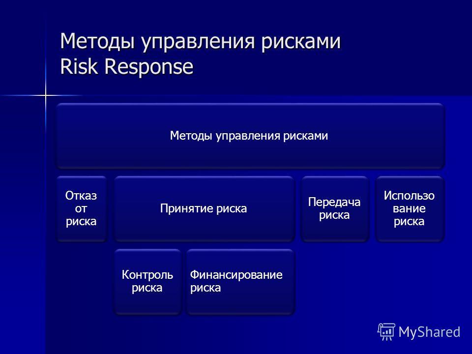 Методы управления рисками Risk Response Методы управления рисками Отказ от риска Принятие риска Контроль риска Финансирование риска Передача риска Использо вание риска