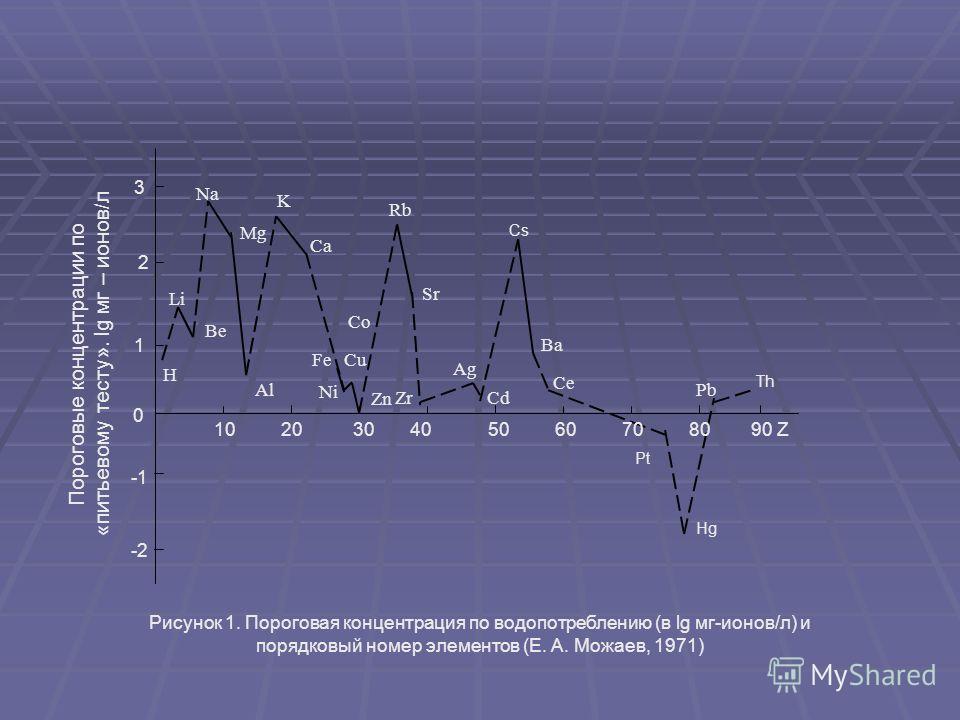 0 -2 -4 -6 lg C 4 – 2 – 0 – -2 – lg Схема 1. Концентрационные интервалы для организма человека (А. А. Кист, 1973)