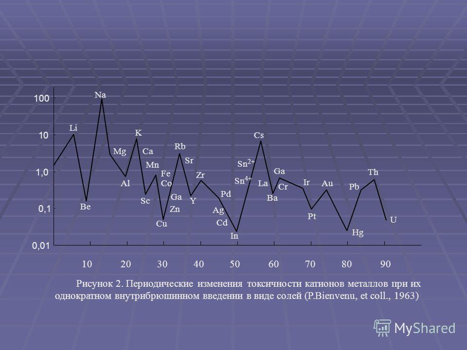 Cs Pt Hg Th Пороговые концентрации по «питьевому тесту». lg мг – ионов/л 3 2 1 0 10 20 30 40 50 60 70 80 90 Z -2 Рисунок 1. Пороговая концентрация по водопотреблению (в lg мг-ионов/л) и порядковый номер элементов (Е. А. Можаев, 1971) Li H Be Na Mg Al