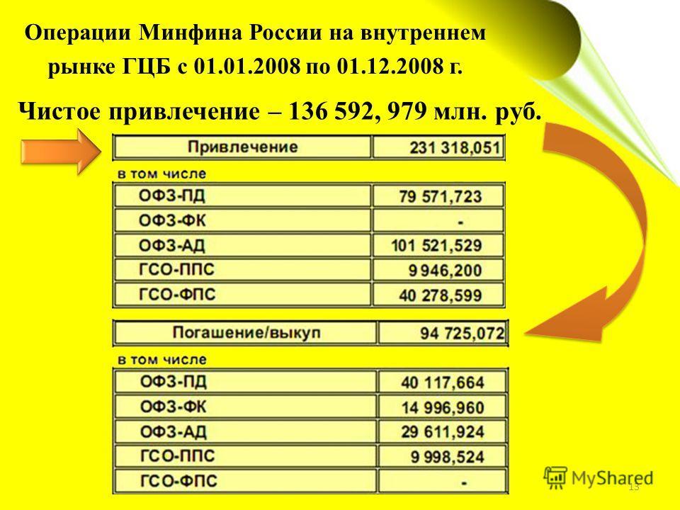 13 Операции Минфина России на внутреннем рынке ГЦБ с 01.01.2008 по 01.12.2008 г. Чистое привлечение – 136 592, 979 млн. руб.