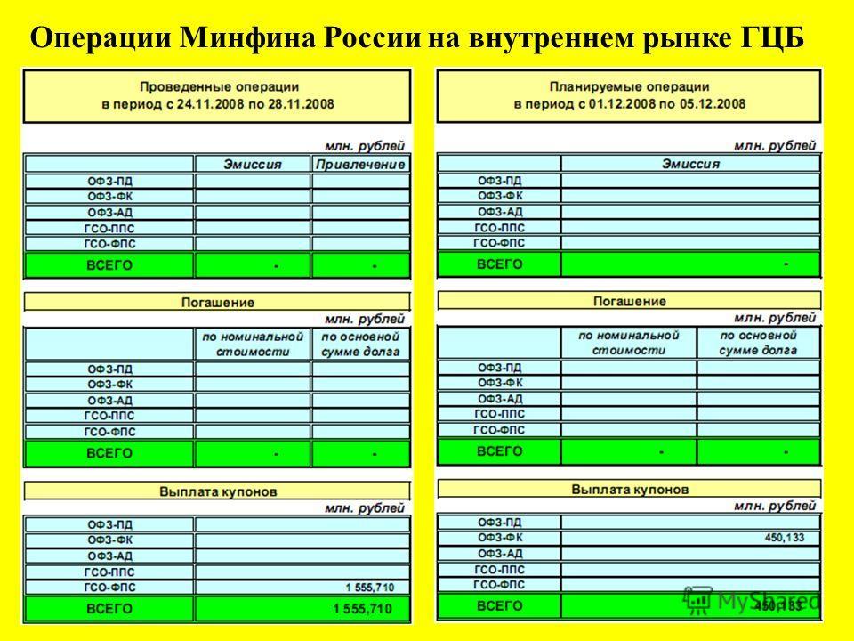 14 Операции Минфина России на внутреннем рынке ГЦБ