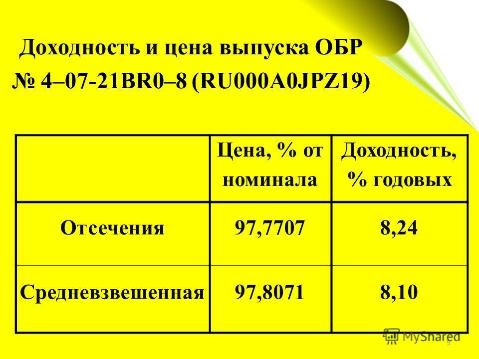 Доходность и цена выпуска ОБР 4–07-21BR0–8 (RU000A0JPZ19) Цена, % от номинала Доходность, % годовых Отсечения97,77078,24 Средневзвешенная97,80718,10 9
