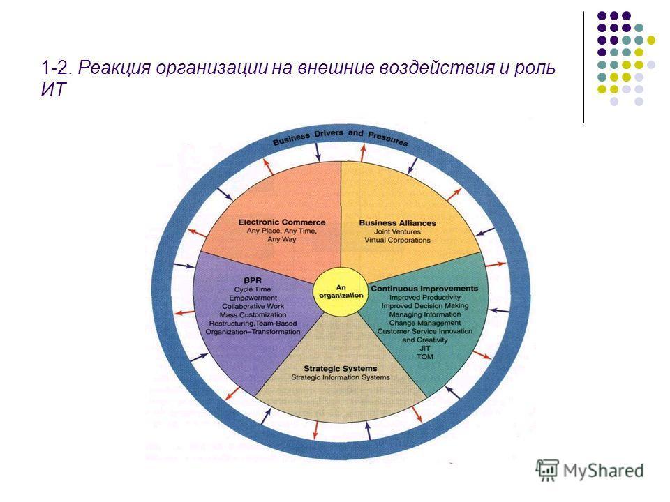 1-2. Реакция организации на внешние воздействия и роль ИТ