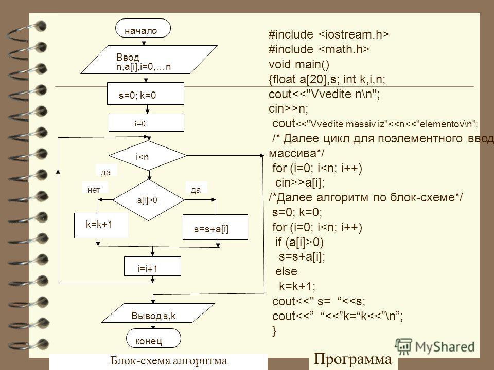 s=s+a[i] начало Ввод n,a[i],i=0,…n s=0; k=0 i=0 да a[i]>0 данет k=k+1 i