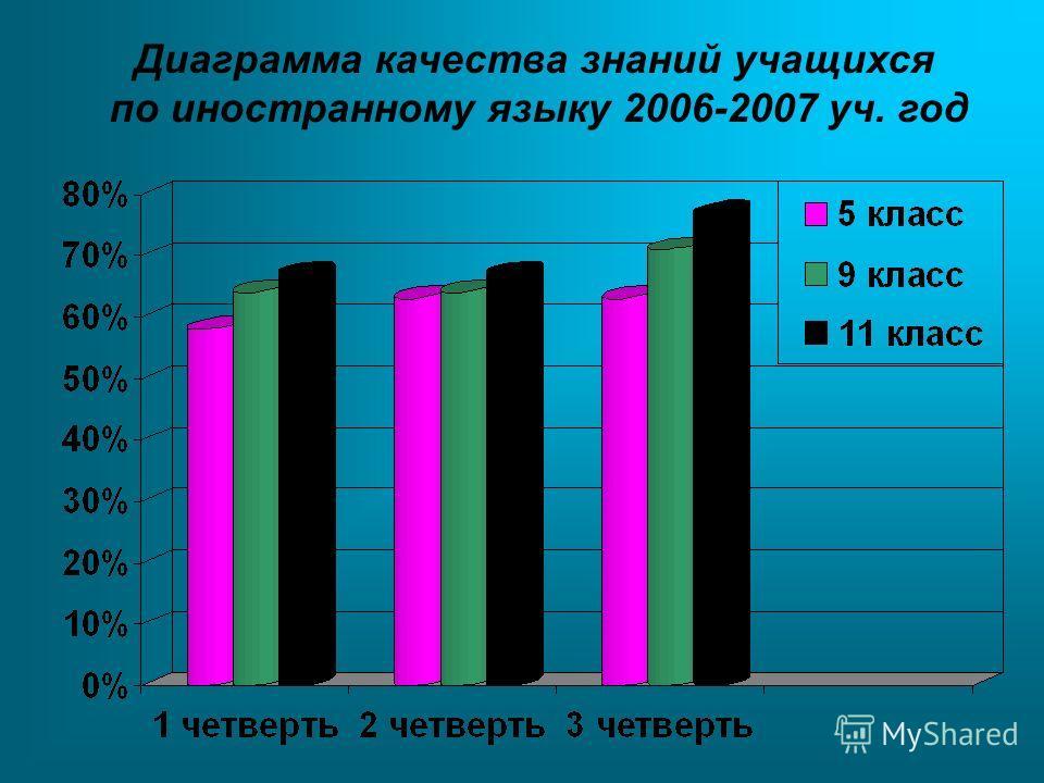 Диаграмма качества знаний учащихся по иностранному языку 2006-2007 уч. год