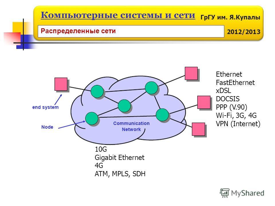 ГрГУ им. Я.Купалы 2012/2013 Компьютерные системы и сети 10G Gigabit Ethernet 4G ATM, MPLS, SDH Ethernet FastEthernet xDSL DOCSIS PPP (V.90) Wi-Fi, 3G, 4G VPN (Internet) Распределенные сети