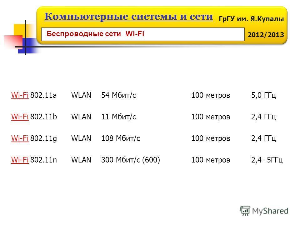 ГрГУ им. Я.Купалы 2012/2013 Компьютерные системы и сети Wi-FiWi-Fi 802.11a WLAN 54 Мбит/с 100 метров 5,0 ГГц Wi-FiWi-Fi 802.11b WLAN 11 Мбит/с100 метров 2,4 ГГц Wi-FiWi-Fi 802.11g WLAN 108 Мбит/с100 метров 2,4 ГГц Wi-FiWi-Fi 802.11n WLAN 300 Мбит/с (
