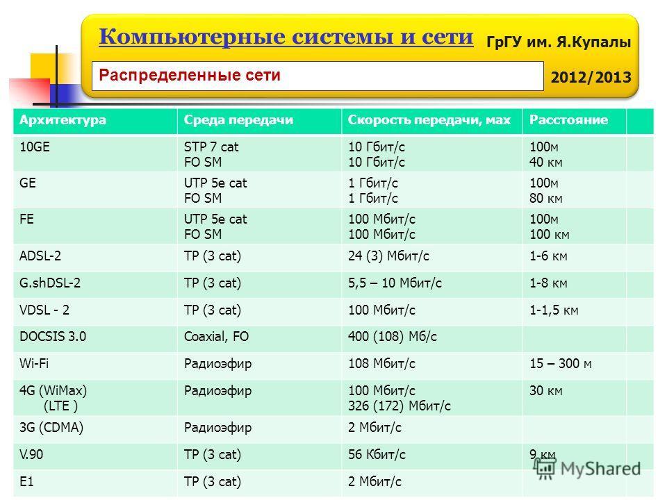 ГрГУ им. Я.Купалы 2012/2013 Компьютерные системы и сети АрхитектураСреда передачиСкорость передачи, махРасстояние 10GESTP 7 cat FO SM 10 Гбит/с 100м 40 км GEUTP 5e cat FO SM 1 Гбит/с 100м 80 км FEUTP 5e cat FO SM 100 Мбит/с 100м 100 км ADSL-2TP (3 ca