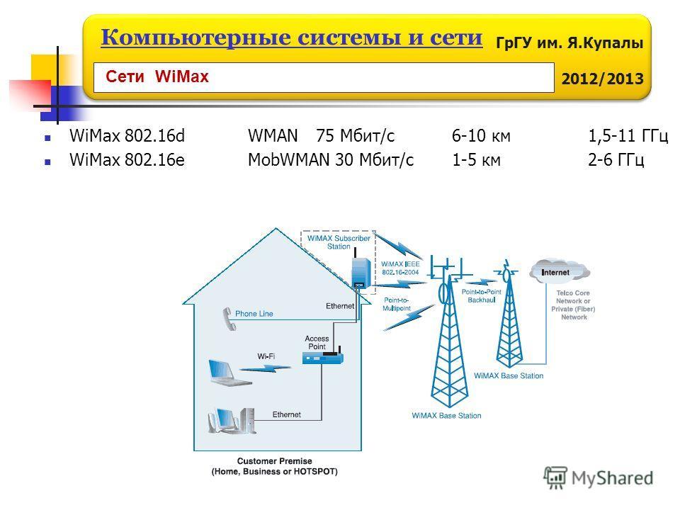 ГрГУ им. Я.Купалы 2012/2013 Компьютерные системы и сети WiMax 802.16d WMAN 75 Мбит/с 6-10 км 1,5-11 ГГц WiMax 802.16e MobWMAN 30 Мбит/с1-5 км 2-6 ГГц Сети WiMax