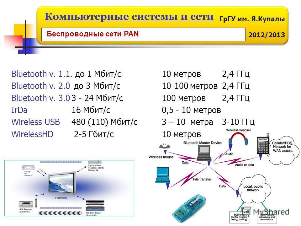ГрГУ им. Я.Купалы 2012/2013 Компьютерные системы и сети Bluetooth v. 1.1. до 1 Мбит/с10 метров2,4 ГГц Bluetooth v. 2.0 до 3 Мбит/с10-100 метров2,4 ГГц Bluetooth v. 3.03 - 24 Мбит/с100 метров2,4 ГГц IrDa 16 Мбит/с0,5 - 10 метров Wireless USB 480 (110)
