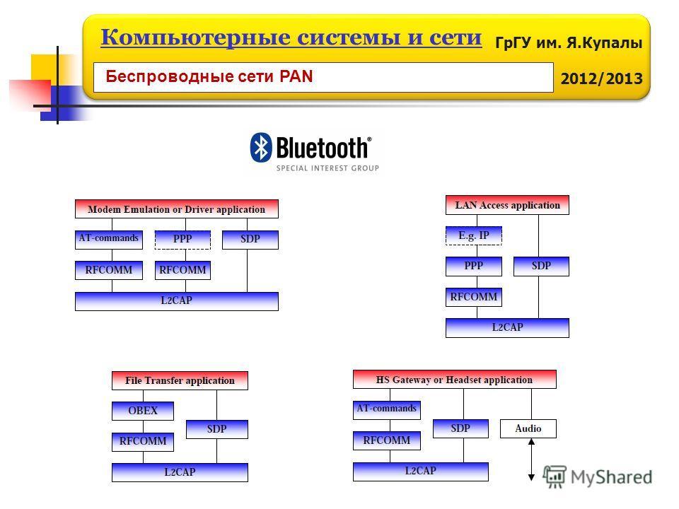 ГрГУ им. Я.Купалы 2012/2013 Компьютерные системы и сети Беспроводные сети PAN