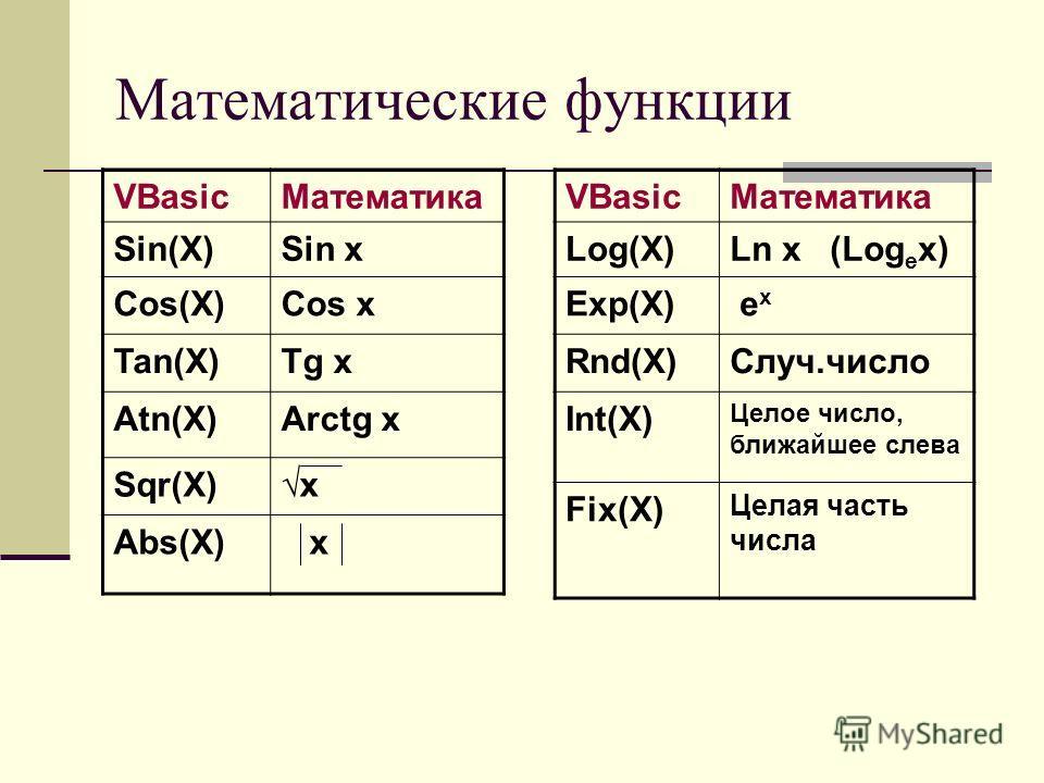 Математические функции VBasicМатематика Sin(X)Sin x Cos(X)Cos x Tan(X)Tg x Atn(X)Arctg x Sqr(X)x Abs(X) x VBasicМатематика Log(X)Ln x (Log e x) Exp(X) e x Rnd(X)Случ.число Int(X) Целое число, ближайшее слева Fix(X) Целая часть числа