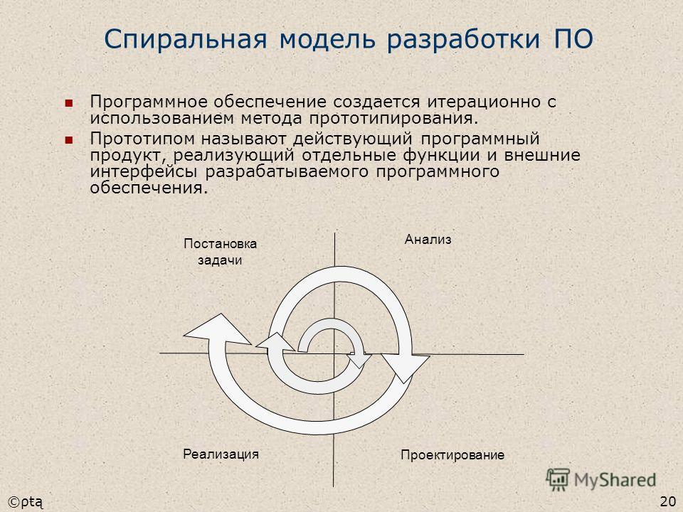 ©ρŧą20 Спиральная модель разработки ПО Программное обеспечение создается итерационно с использованием метода прототипирования. Прототипом называют действующий программный продукт, реализующий отдельные функции и внешние интерфейсы разрабатываемого пр