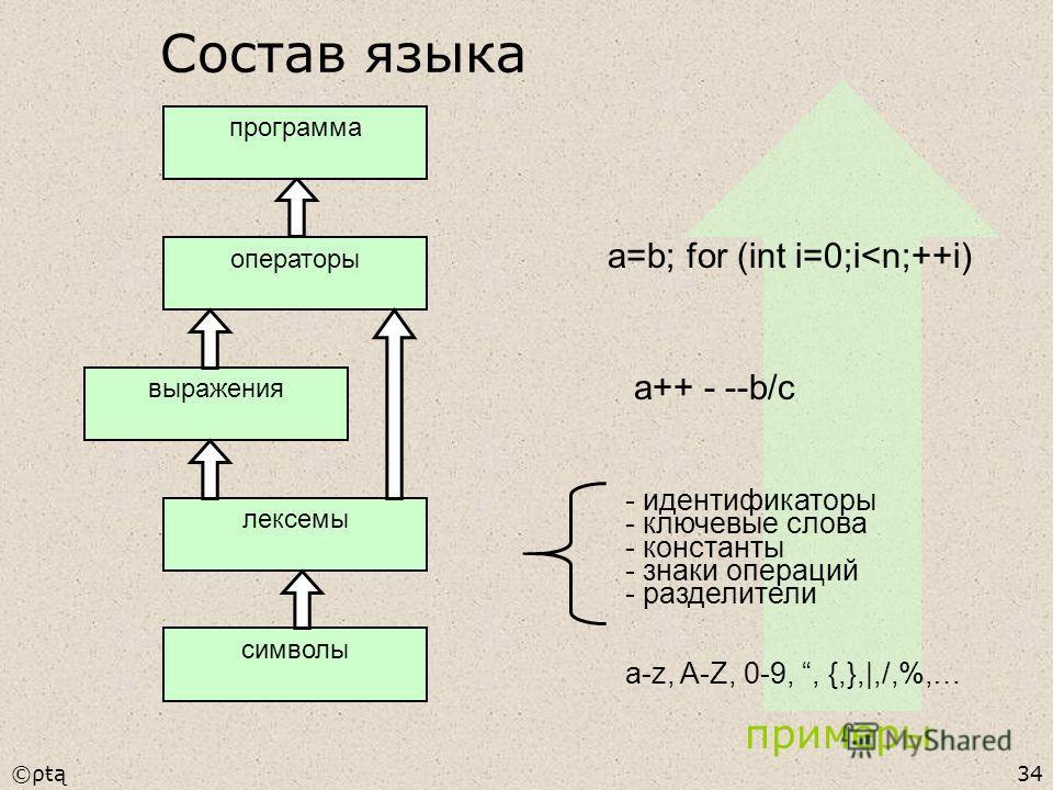 ©ρŧą34 a-z, A-Z, 0-9,, {,}, ,/,%,… - идентификаторы - ключевые слова - константы - знаки операций - разделители a++ - --b/c a=b; for (int i=0;i