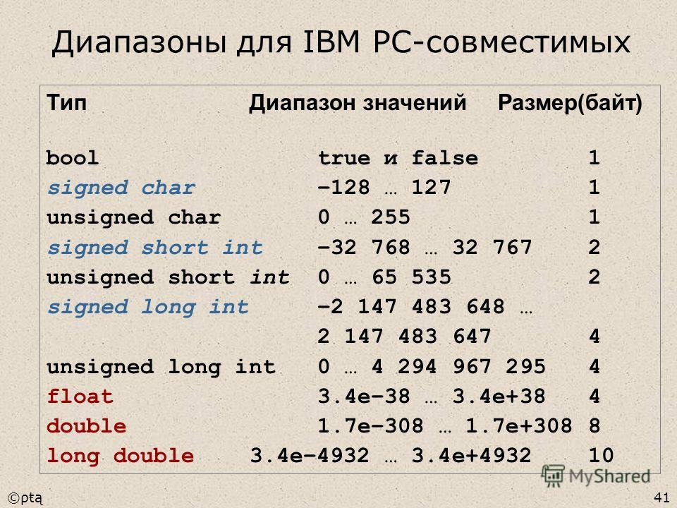 ©ρŧą41 ТипДиапазон значений Размер(байт) booltrue и false1 signed char–128 … 1271 unsigned char0 … 2551 signed short int–32 768 … 32 7672 unsigned short int0 … 65 5352 signed long int–2 147 483 648 … 2 147 483 6474 unsigned long int0 … 4 294 967 2954