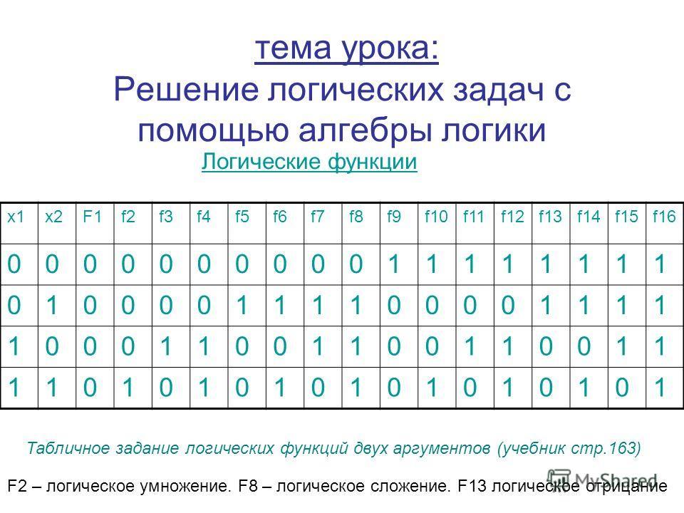 тема урока: Решение логических задач с помощью алгебры логики х1х2F1f2f3f4f5f6f7f8f9f10f11f12f13f14f15f16 000000000011111111 010000111100001111 100011001100110011 110101010101010101 Табличное задание логических функций двух аргументов (учебник стр.16