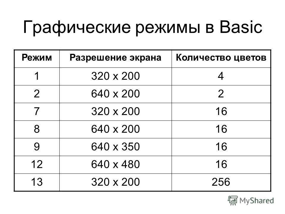Графические режимы в Basic РежимРазрешение экранаКоличество цветов 1320 х 2004 2640 х 2002 7320 х 20016 8640 х 20016 9640 х 35016 12640 х 48016 13320 х 200256