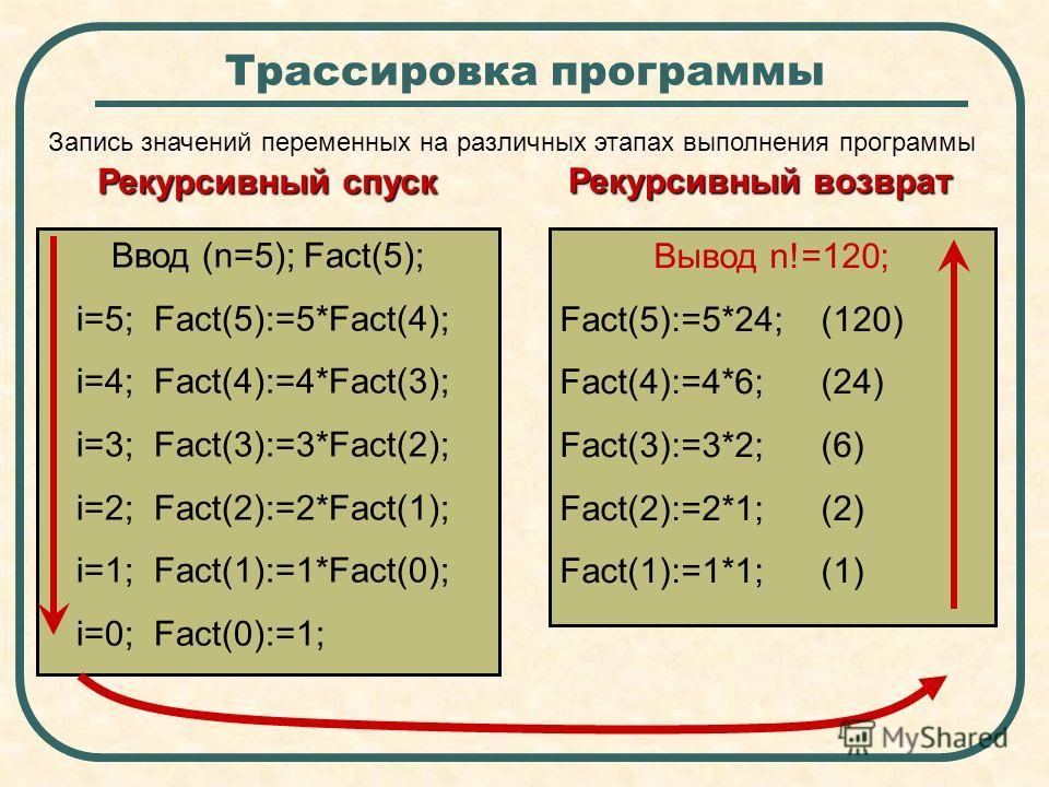 Трассировка программы Ввод (n=5); Fact(5); i=5; Fact(5):=5*Fact(4); i=4; Fact(4):=4*Fact(3); i=3; Fact(3):=3*Fact(2); i=2; Fact(2):=2*Fact(1); i=1; Fact(1):=1*Fact(0); i=0; Fact(0):=1; Вывод n!=120; Fact(5):=5*24; (120) Fact(4):=4*6; (24) Fact(3):=3*