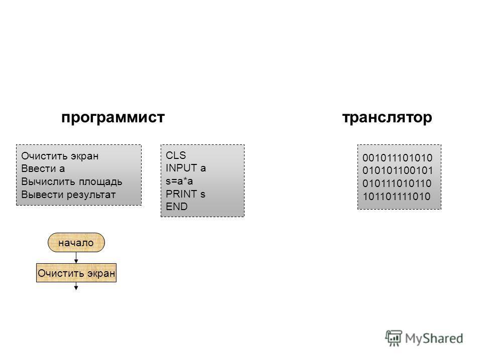 CLS INPUT a s=a*a PRINT s END Очистить экран Ввести а Вычислить площадь Вывести результат 001011101010 010101100101 010111010110 101101111010 программисттранслятор начало Очистить экран