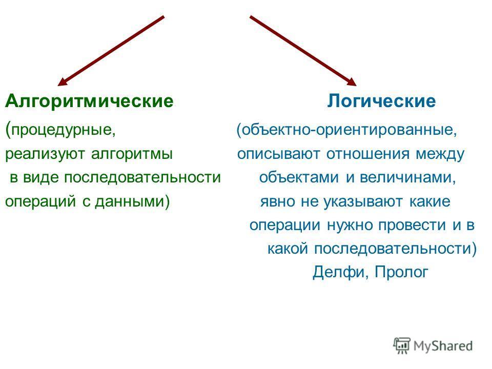 Алгоритмические Логические ( процедурные, (объектно-ориентированные, реализуют алгоритмы описывают отношения между в виде последовательности объектами и величинами, операций с данными) явно не указывают какие операции нужно провести и в какой последо