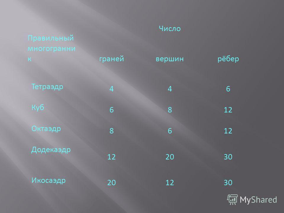 Правильный многогранни к Число гранейвершинрёбер Тетраэдр 446 Куб 6812 Октаэдр 8612 Додекаэдр 122030 Икосаэдр 201230