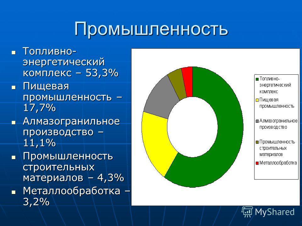 Промышленность Топливно- энергетический комплекс – 53,3% Топливно- энергетический комплекс – 53,3% Пищевая промышленность – 17,7% Пищевая промышленность – 17,7% Алмазогранильное производство – 11,1% Алмазогранильное производство – 11,1% Промышленност