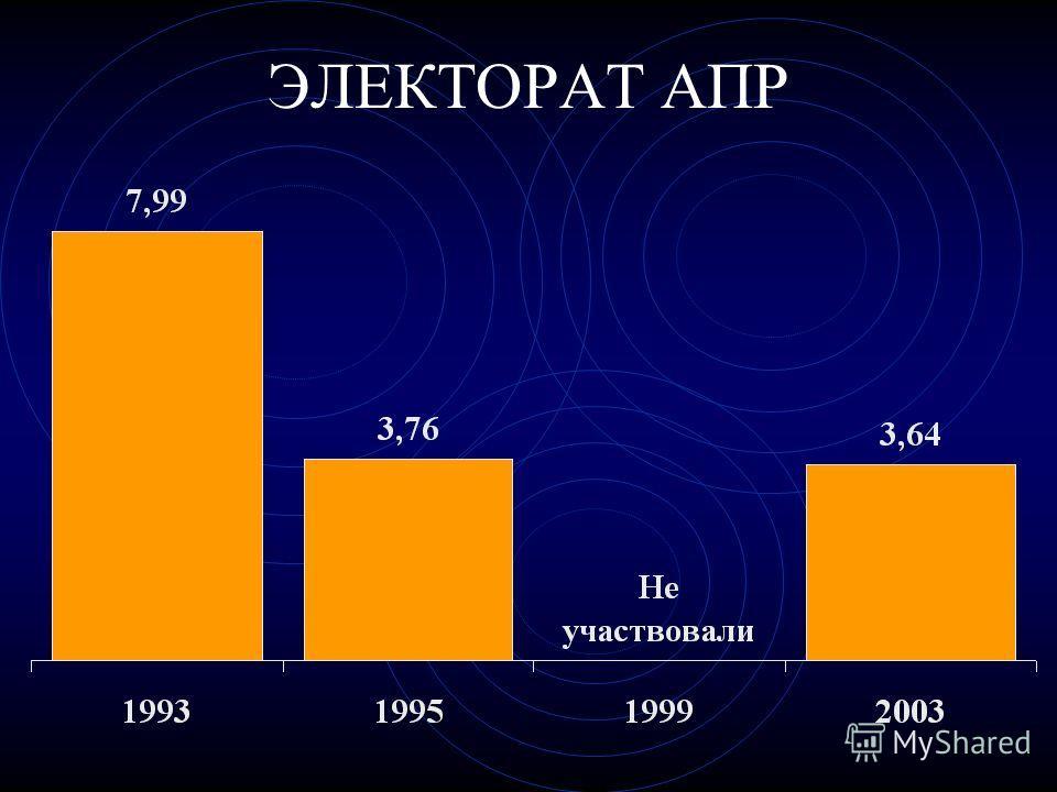 ЭЛЕКТОРАТ АПР