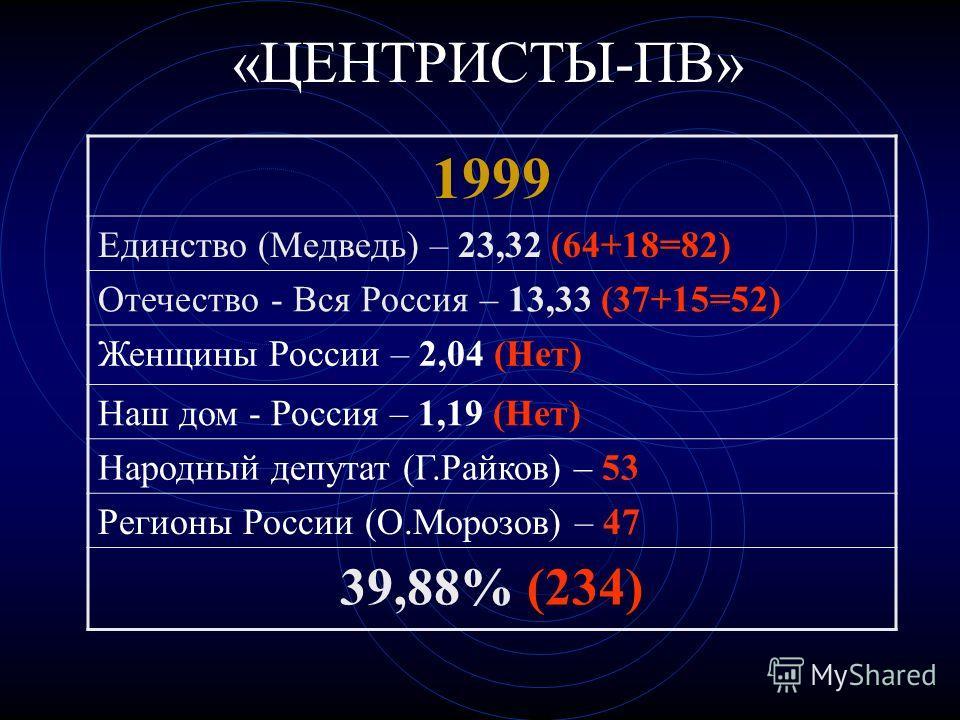 «ЦЕНТРИСТЫ-ПВ» 1999 Единство (Медведь) – 23,32 (64+18=82) Отечество - Вся Россия – 13,33 (37+15=52) Женщины России – 2,04 (Нет) Наш дом - Россия – 1,19 (Нет) Народный депутат (Г.Райков) – 53 Регионы России (О.Морозов) – 47 39,88% (234)