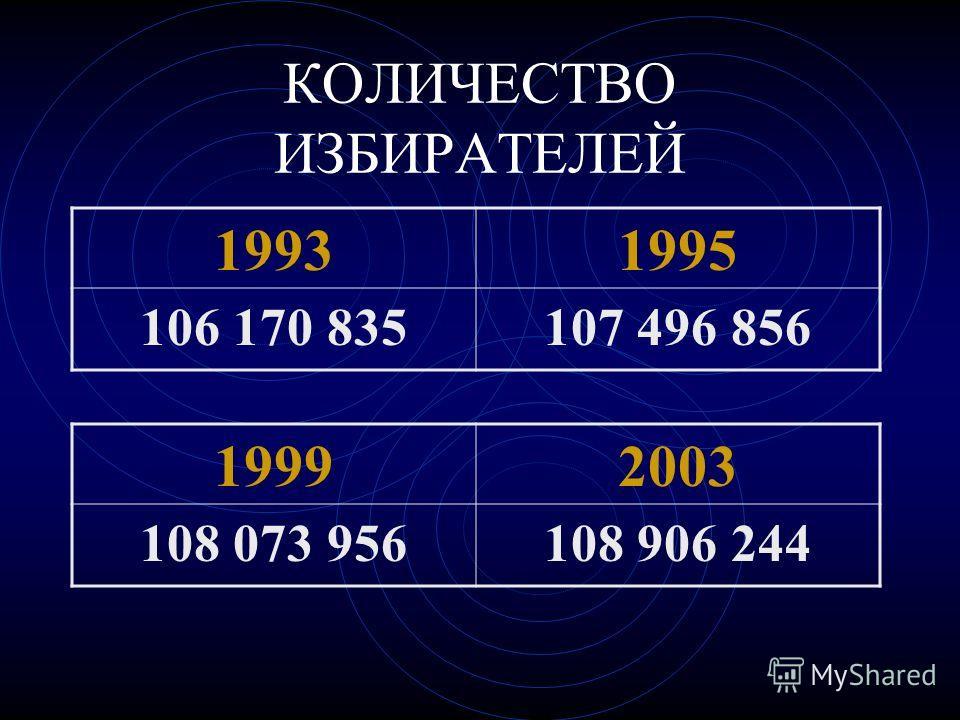 КОЛИЧЕСТВО ИЗБИРАТЕЛЕЙ 19992003 108 073 956108 906 244 19931995 106 170 835107 496 856