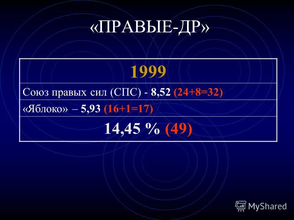 «ПРАВЫЕ-ДР» 1999 Союз правых сил (СПС) - 8,52 (24+8=32) «Яблоко» – 5,93 (16+1=17) 14,45 % (49)