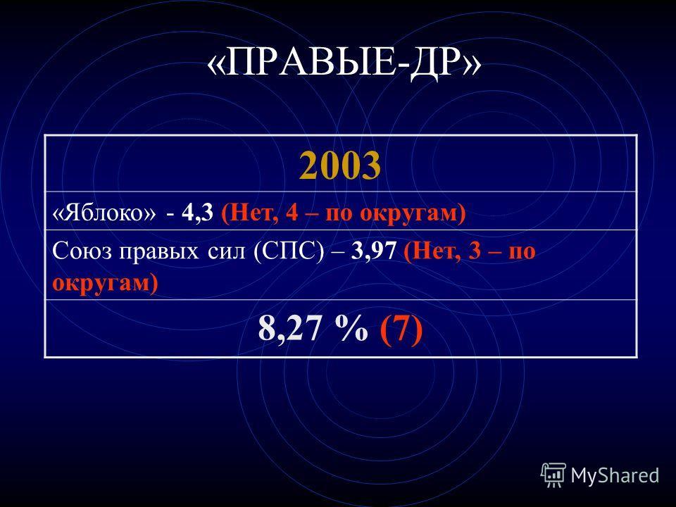 «ПРАВЫЕ-ДР» 2003 «Яблоко» - 4,3 (Нет, 4 – по округам) Союз правых сил (СПС) – 3,97 (Нет, 3 – по округам) 8,27 % (7)