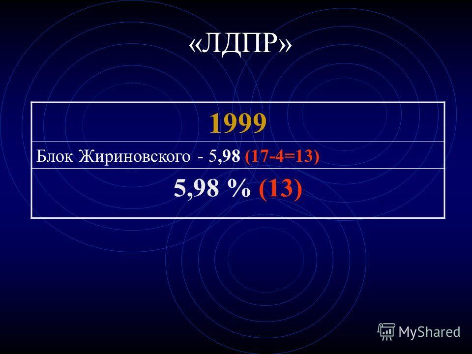 «ЛДПР» 1999 Блок Жириновского - 5,98 (17-4=13) 5,98 % (13)