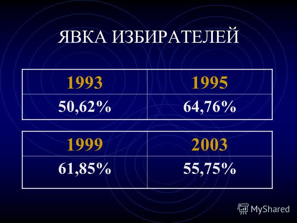 ЯВКА ИЗБИРАТЕЛЕЙ 19992003 61,85%55,75% 19931995 50,62%64,76%