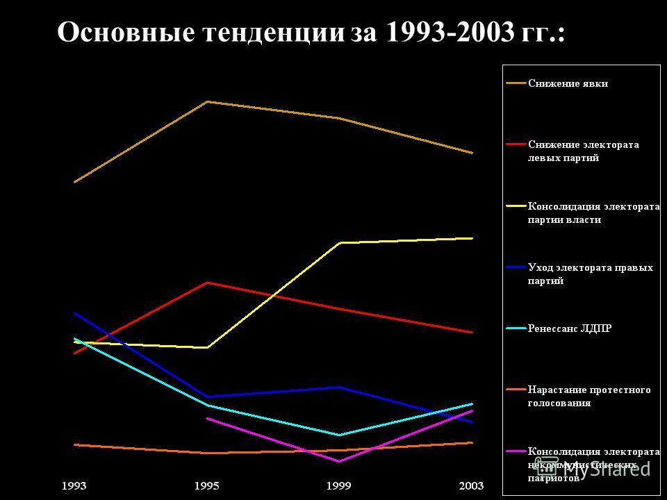 Основные тенденции за 1993-2003 гг.: