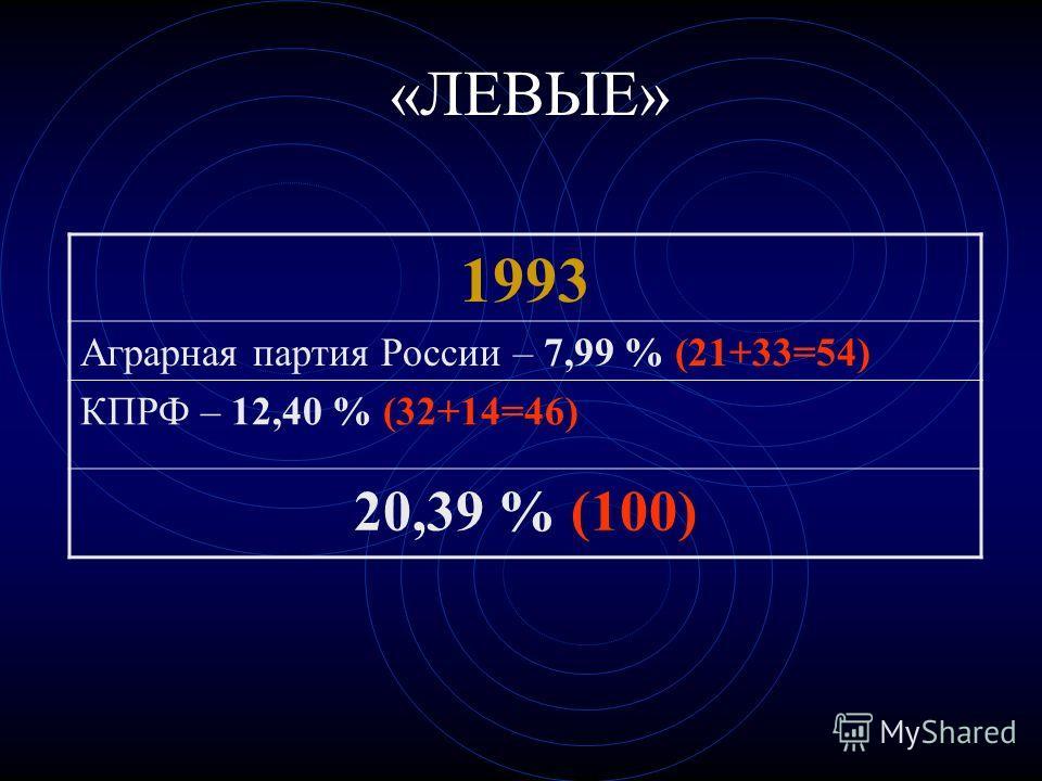 «ЛЕВЫЕ» 1993 Аграрная партия России – 7,99 % (21+33=54) КПРФ – 12,40 % (32+14=46) 20,39 % (100)