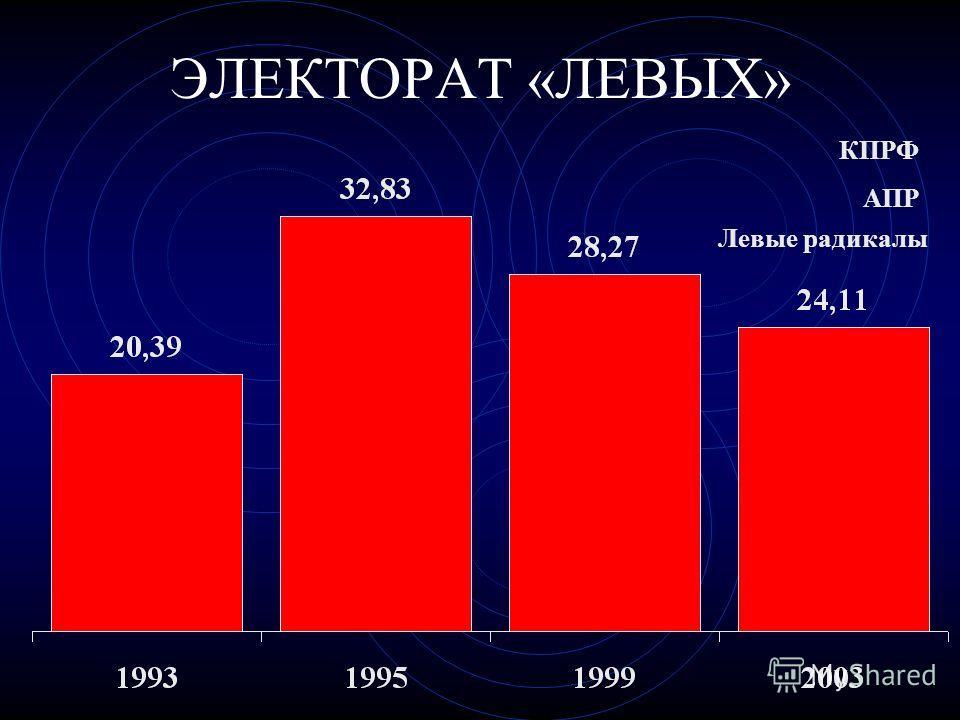 ЭЛЕКТОРАТ «ЛЕВЫХ» КПРФ АПР Левые радикалы