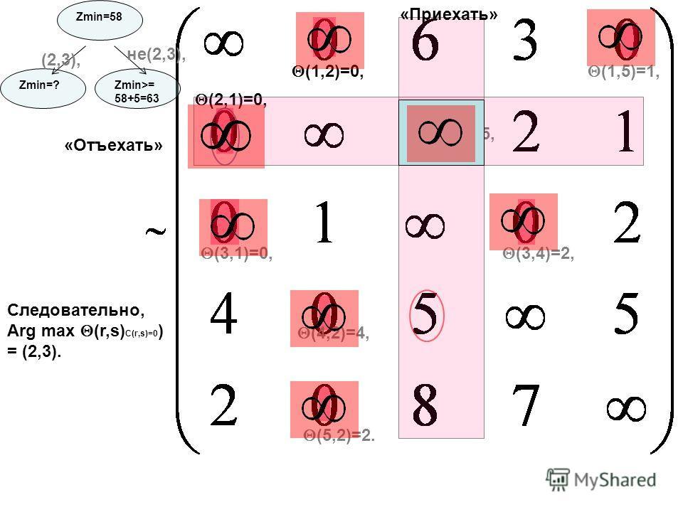 (5,2)=2. (1,2)=0, (2,3)=5, (3,4)=2, (1,5)=1, (2,1)=0, (3,1)=0, (4,2)=4, Следовательно, Arg max (r,s) C(r,s)=0 ) = (2,3). «Отъехать» «Приехать» Zmin=58 Zmin=? (2,3), Zmin>= 58+5=63 не(2,3),