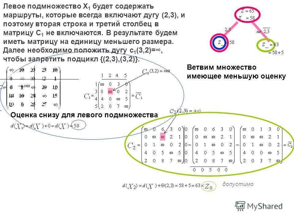 допустимо Левое подмножество X 1 будет содержать маршруты, которые всегда включают дугу (2,3), и поэтому вторая строка и третий столбец в матрицу C 1 не включаются. В результате будем иметь матрицу на единицу меньшего размера. Далее необходимо положи
