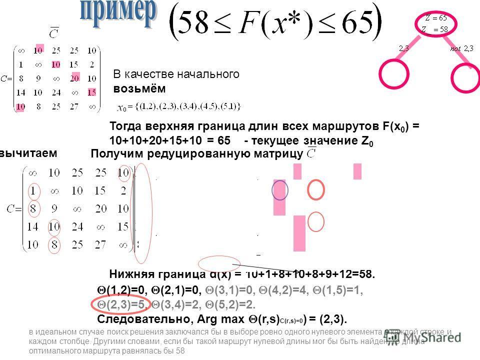 В качестве начального возьмём Тогда верхняя граница длин всех маршрутов F(x 0 ) = 10+10+20+15+10 = 65 - текущее значение Z 0 Получим редуцированную матрицу Нижняя граница d(x) = 10+1+8+10+8+9+12=58. в идеальном случае поиск решения заключался бы в вы