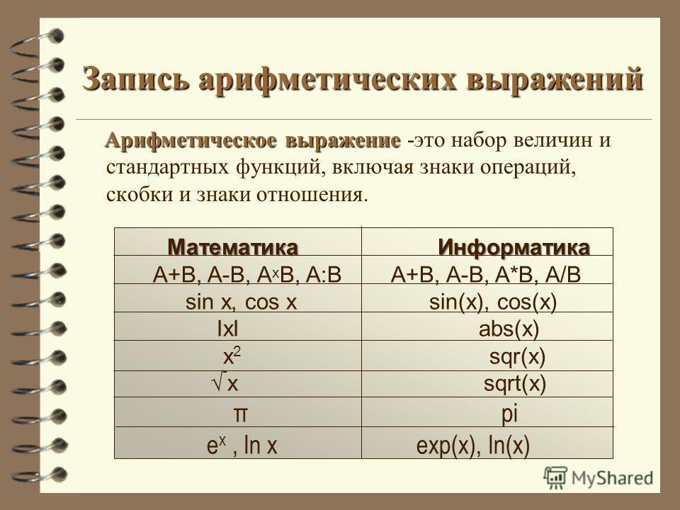 Запись арифметических выражений Арифметическое выражение Арифметическое выражение -это набор величин и стандартных функций, включая знаки операций, скобки и знаки отношения. Математика Информатика A+B, A-B, A x B, A:B A+B, A-B, A*B, A/B sin x, cos x