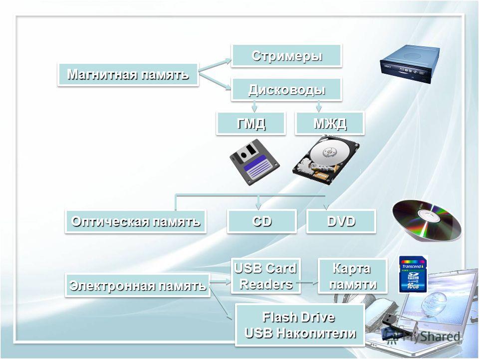 Магнитная память СтримерыСтримеры ДисководыДисководы Электронная память ГМДГМДМЖДМЖД Оптическая память CDCDDVDDVD USB Card Readers ReadersКартапамятиКартапамяти Flash Drive USB Накопители Flash Drive USB Накопители