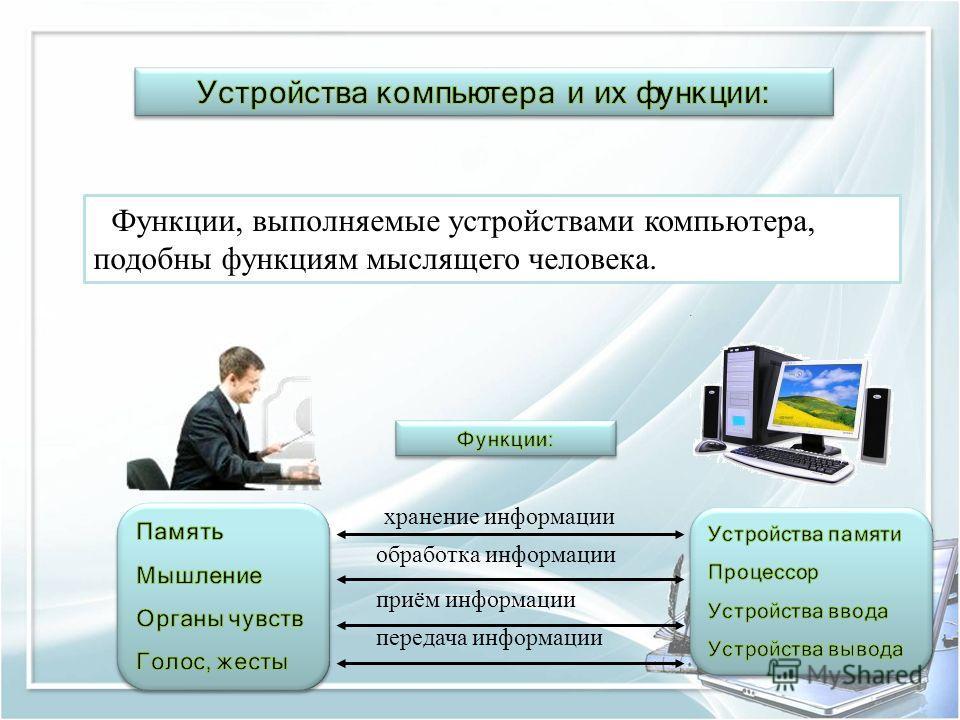 Функции, выполняемые устройствами компьютера, подобны функциям мыслящего человека. хранение информации обработка информации приём информации передача информации
